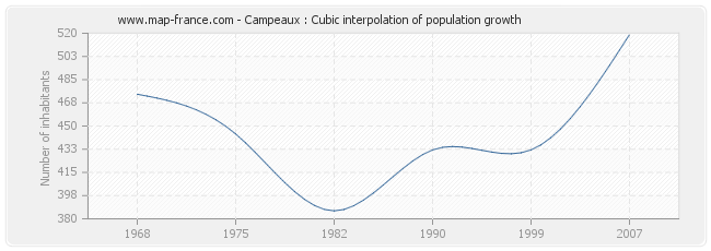Campeaux : Cubic interpolation of population growth