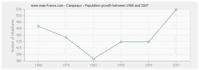 Population Campeaux