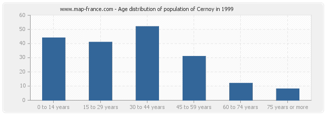 Age distribution of population of Cernoy in 1999