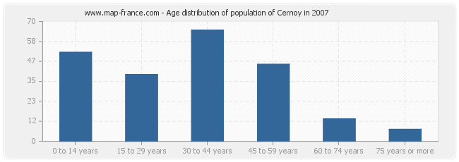 Age distribution of population of Cernoy in 2007