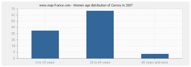 Women age distribution of Cernoy in 2007