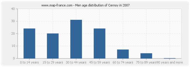 Men age distribution of Cernoy in 2007
