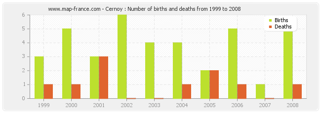 Cernoy : Number of births and deaths from 1999 to 2008