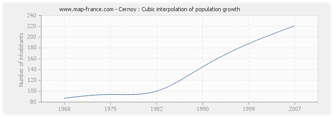 Cernoy : Cubic interpolation of population growth