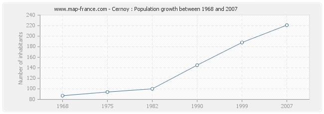 Population Cernoy
