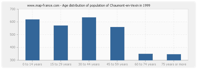 Age distribution of population of Chaumont-en-Vexin in 1999