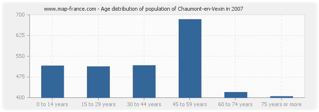 Age distribution of population of Chaumont-en-Vexin in 2007