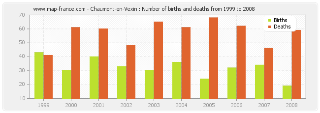 Chaumont-en-Vexin : Number of births and deaths from 1999 to 2008