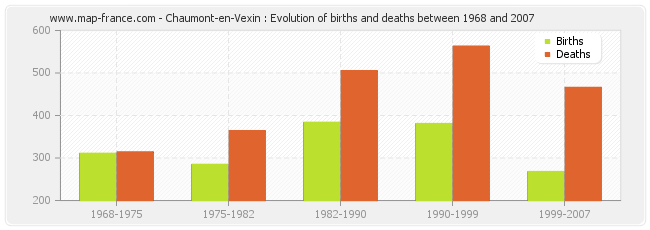 Chaumont-en-Vexin : Evolution of births and deaths between 1968 and 2007