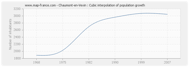 Chaumont-en-Vexin : Cubic interpolation of population growth