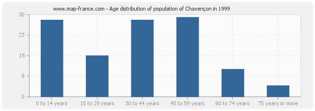 Age distribution of population of Chavençon in 1999