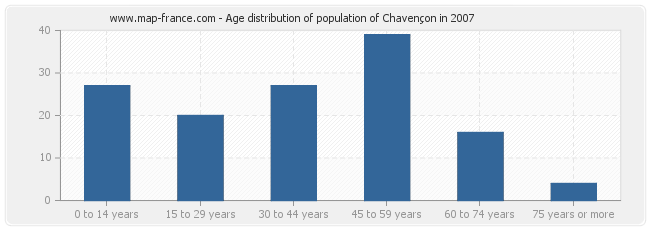 Age distribution of population of Chavençon in 2007