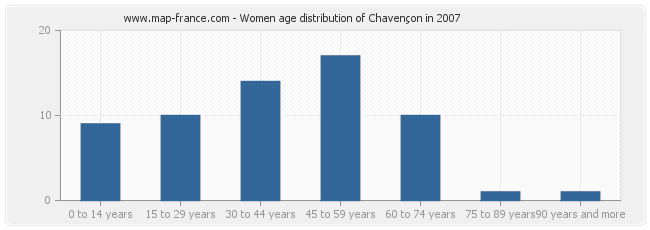 Women age distribution of Chavençon in 2007