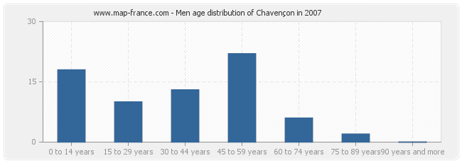 Men age distribution of Chavençon in 2007