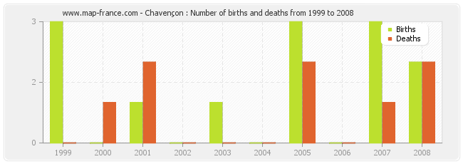Chavençon : Number of births and deaths from 1999 to 2008