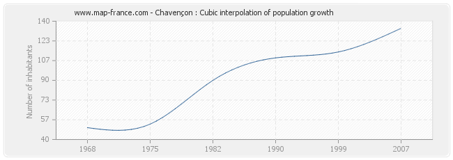 Chavençon : Cubic interpolation of population growth