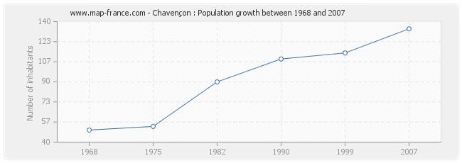 Population Chavençon