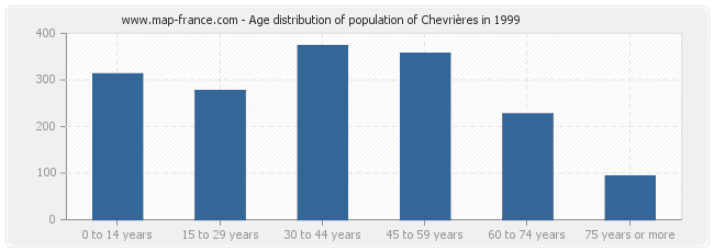 Age distribution of population of Chevrières in 1999