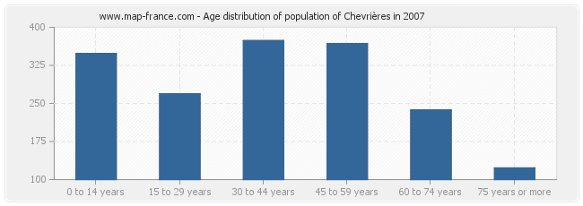 Age distribution of population of Chevrières in 2007