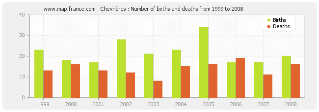 Chevrières : Number of births and deaths from 1999 to 2008