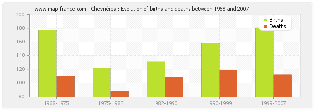 Chevrières : Evolution of births and deaths between 1968 and 2007