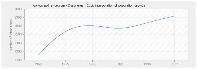 Chevrières : Cubic interpolation of population growth