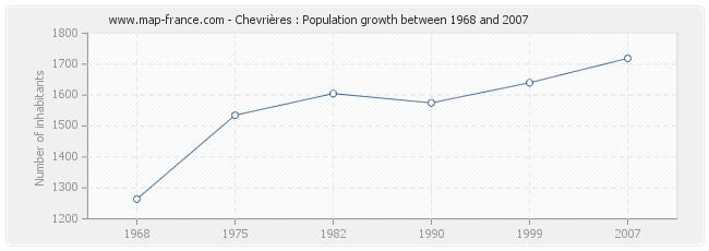 Population Chevrières
