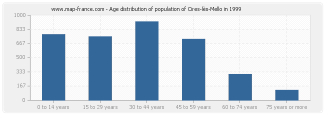 Age distribution of population of Cires-lès-Mello in 1999