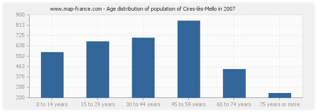 Age distribution of population of Cires-lès-Mello in 2007