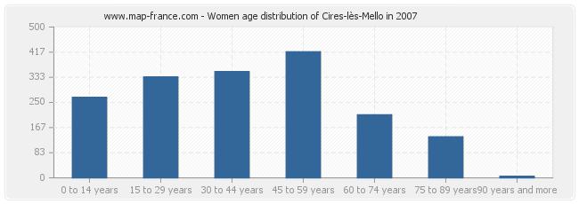 Women age distribution of Cires-lès-Mello in 2007