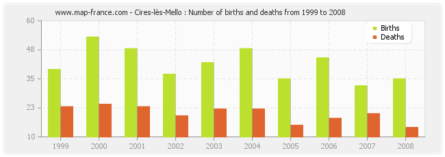 Cires-lès-Mello : Number of births and deaths from 1999 to 2008