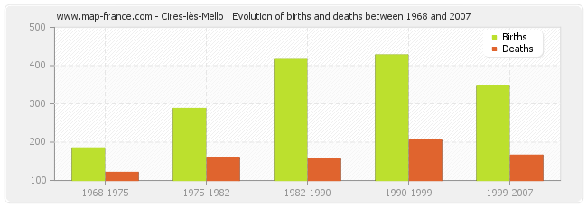 Cires-lès-Mello : Evolution of births and deaths between 1968 and 2007