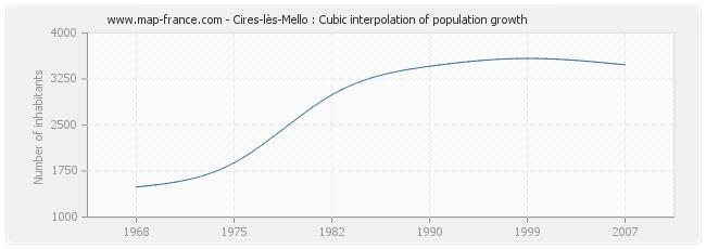 Cires-lès-Mello : Cubic interpolation of population growth