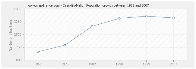 Population Cires-lès-Mello