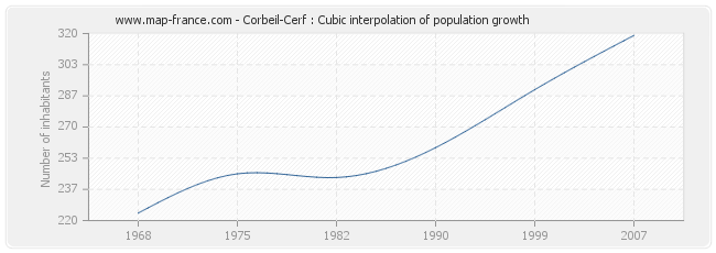 Corbeil-Cerf : Cubic interpolation of population growth