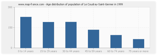 Age distribution of population of Le Coudray-Saint-Germer in 1999