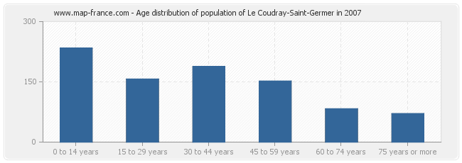 Age distribution of population of Le Coudray-Saint-Germer in 2007