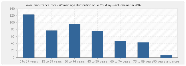 Women age distribution of Le Coudray-Saint-Germer in 2007