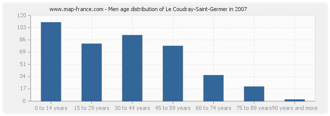 Men age distribution of Le Coudray-Saint-Germer in 2007