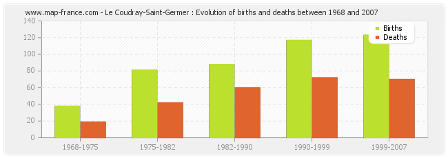 Le Coudray-Saint-Germer : Evolution of births and deaths between 1968 and 2007