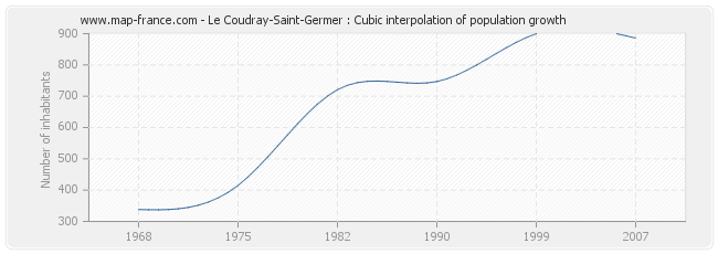 Le Coudray-Saint-Germer : Cubic interpolation of population growth