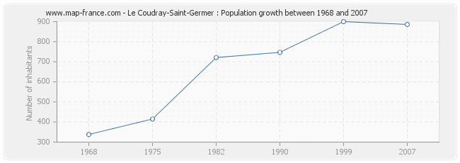 Population Le Coudray-Saint-Germer
