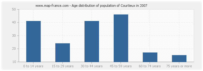 Age distribution of population of Courtieux in 2007