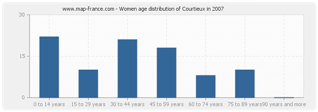 Women age distribution of Courtieux in 2007