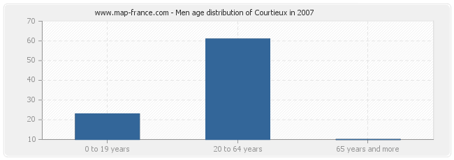 Men age distribution of Courtieux in 2007