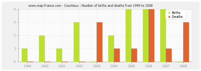 Courtieux : Number of births and deaths from 1999 to 2008