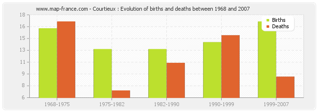 Courtieux : Evolution of births and deaths between 1968 and 2007