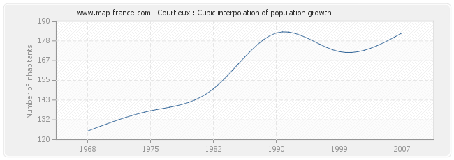 Courtieux : Cubic interpolation of population growth