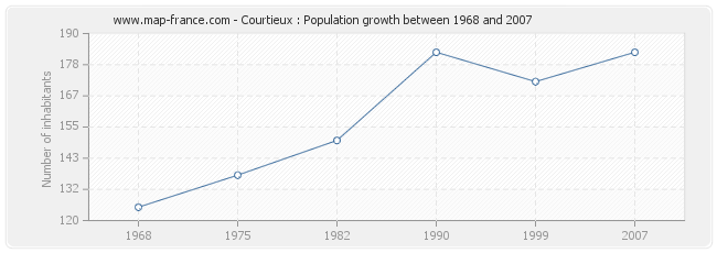 Population Courtieux