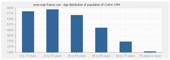 Age distribution of population of Creil in 1999
